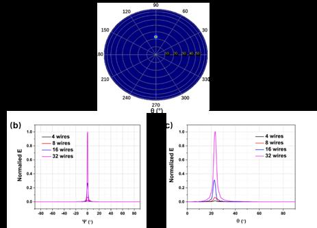 C:UsersThinkPadDesktop新光学天线Fig. 4.png